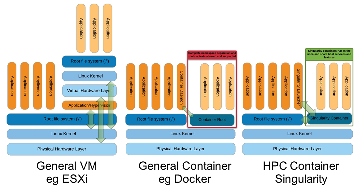 container vs vm stack diagram from GMK keynote slide deck